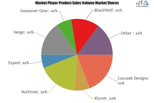 Outdoor Adventure Mat Market to Witness Huge Growth by 2025 | Leading Key Players- Cascade Designs, Klymit, Multimat