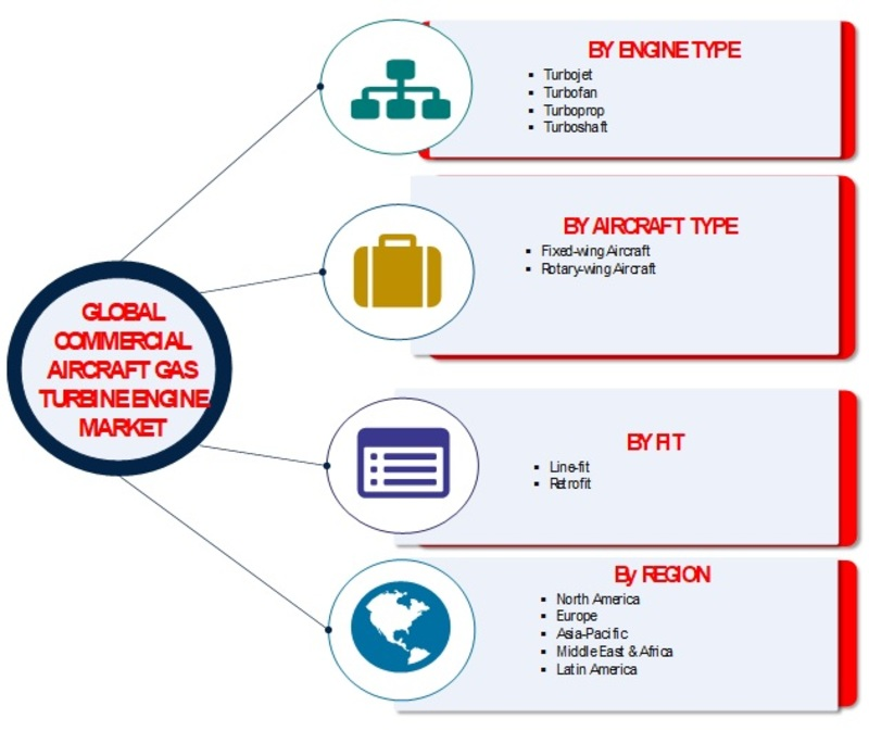 Aircraft Gas Turbine Engine Market 2016-2025 | Global Industry Key Players, Facts, Figures, Share, Trends, Applications, Analytical Insights, Segmentation and Forecast With Competitive Landscape 2025