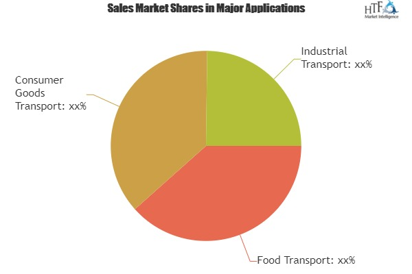 ISO Shipping Container Latest Market Estimates Showing Surprising Stability in key Business Segments CIMC, SINGAMAS, CXIC