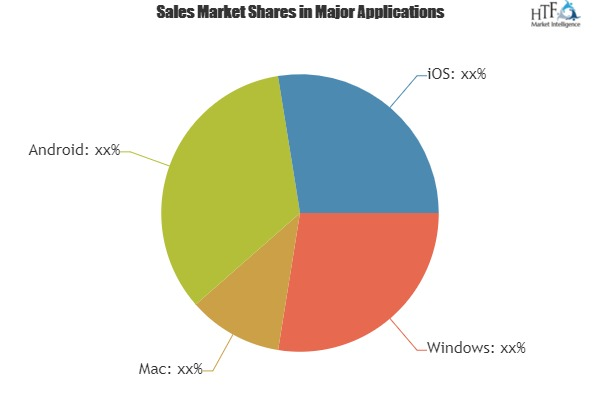 Clever Tools To Simplify Sion Initiation Protocol (SIP) Market Shake Up In Key Market Trends Key Player Panasonic, Cisco, Mitel, Polycom, Grandstream
