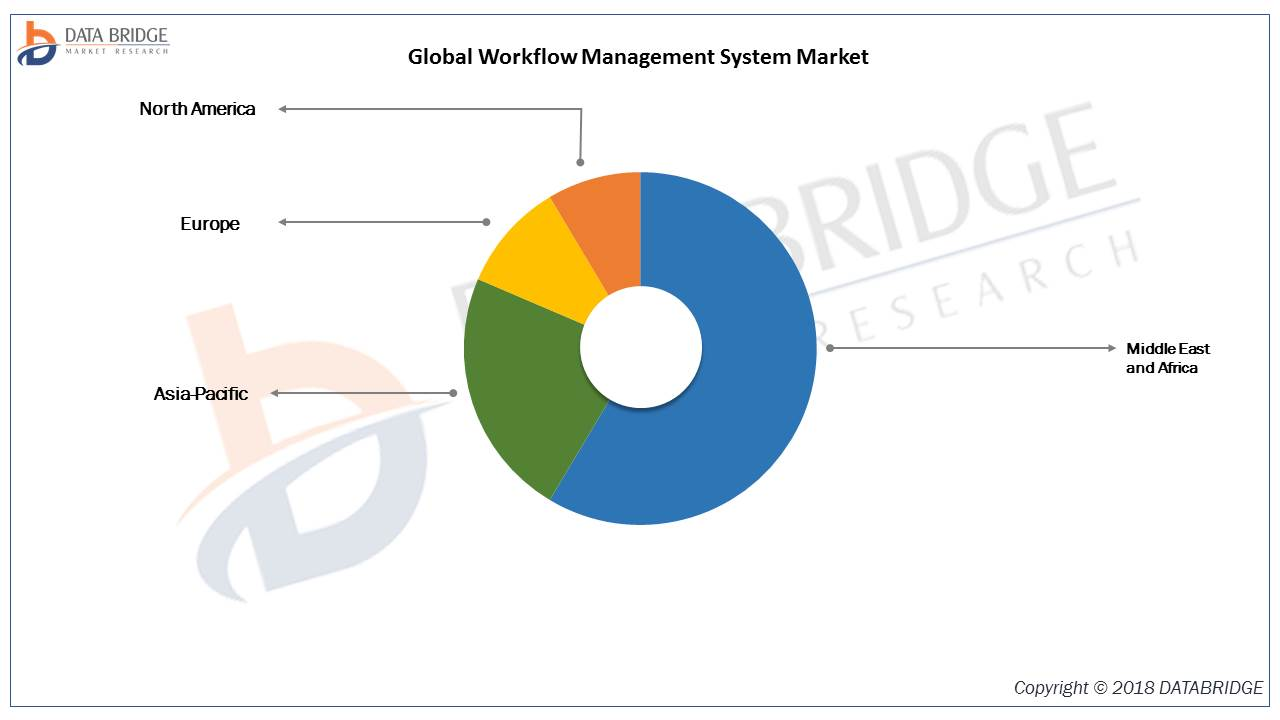 Workflow Management System Market Massive Industry Growth and Comprehensive analysis 2019 Top Industry Players like Oracle, Newgen Software Inc., Bizagi, Nintex Global Ltd, Pegasystems Inc. FUJISTU, T