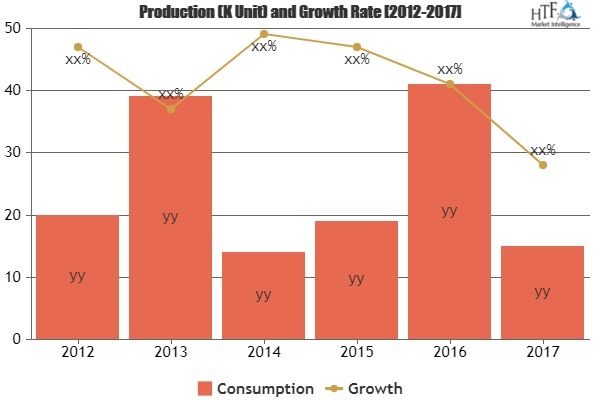 Medical Transfer and Storage Cabinets Market is Thriving Worldwide | Du Pont, Illinois Tool Works, Royal Imtech