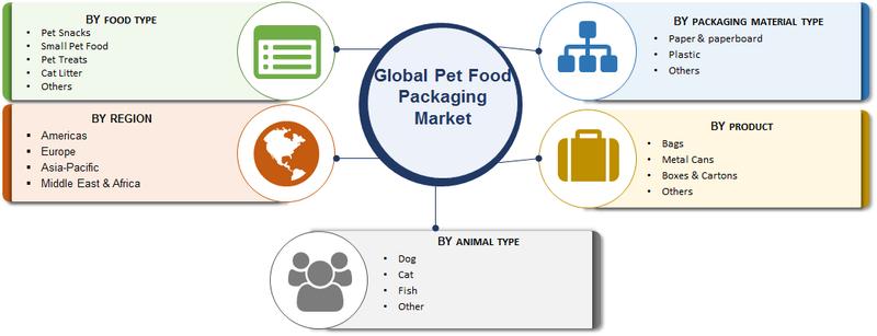 Pet Food Packaging Market 2019-2023 | Worldwide Overview, Global