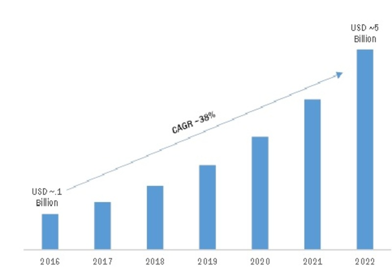 Wi-Fi as a Service Market 2019 – 2022: Business Trends, Emerging Technologies, Size, Industry Profit Growth, Top Key Players and Regional Study