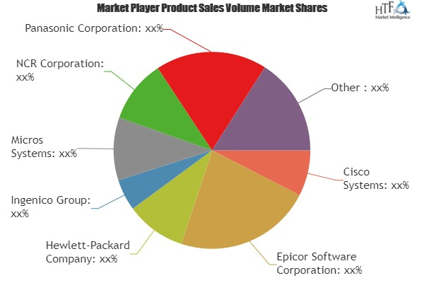 Retail (Point of Sale) POS Terminals Market to See Huge Growth by 2020 | NCR Corporation, Epicor Software Corporation, PAX Technology