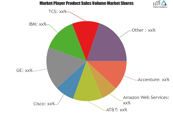 Internet Service Providers (ISP) Market Is Booming Worldwide | Accenture, Amazon Web Services, AT&T, Google