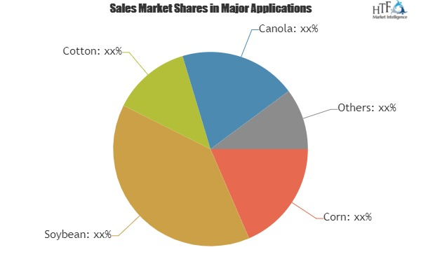 Genetically Modified Seeds Market with Industry Capacity To Growth