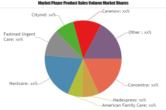 Urgent Care Center Market is Thriving Worldwide | Concentra, Medexpress, American Family Care