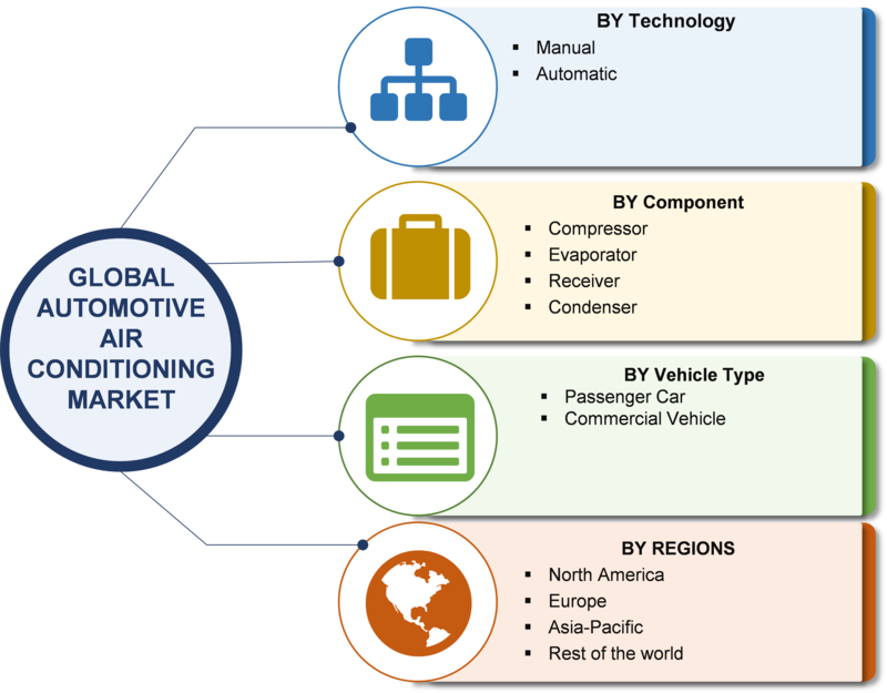 Automotive Air Conditioning Market 2019 Size, Growth, Share, Tre