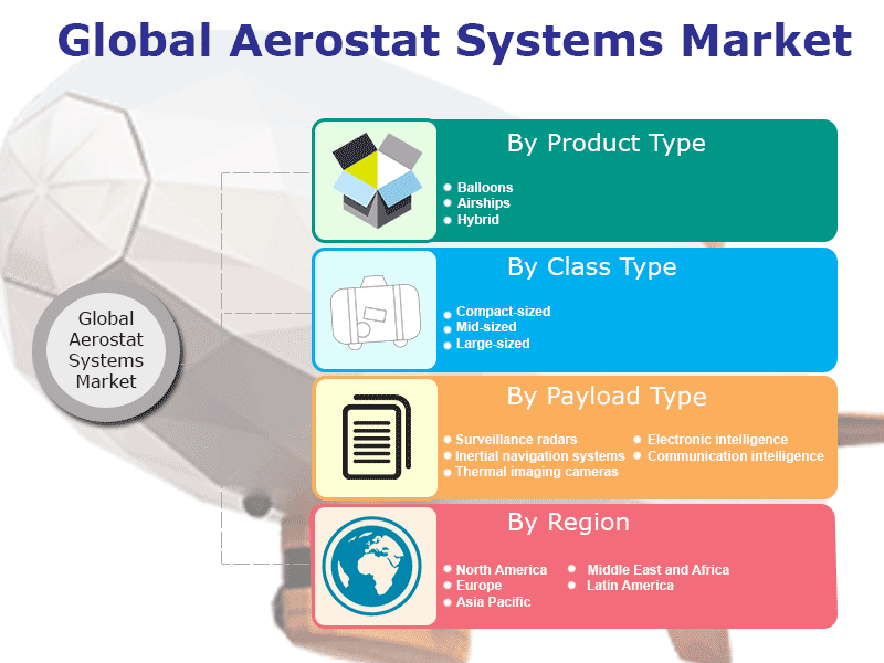 Aerostat Systems Market Report, Global Industry Overview, Growth, Opportunities and Forecast 2019-2024