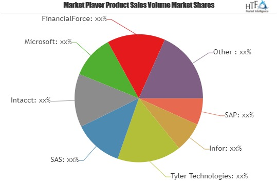 Financial Management Software Market to witness astonishing growth with Key Players Infor, Tyler Technologies, SAS, Intacct, Microsoft