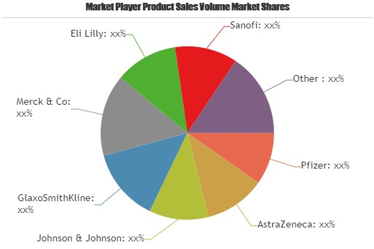 Antidiabetics Market to Witness Massive Growth by 2025: Key Players Novo Nordisk, Servier Laboratories, Boehringer Ingelheim