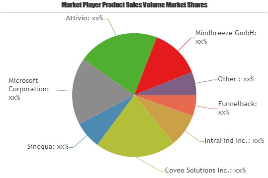 Insights Engine – Growing Popularity and Emerging Trends in the Market with Key Players Funnelback, IntraFind, Coveo Solutions, Sinequa