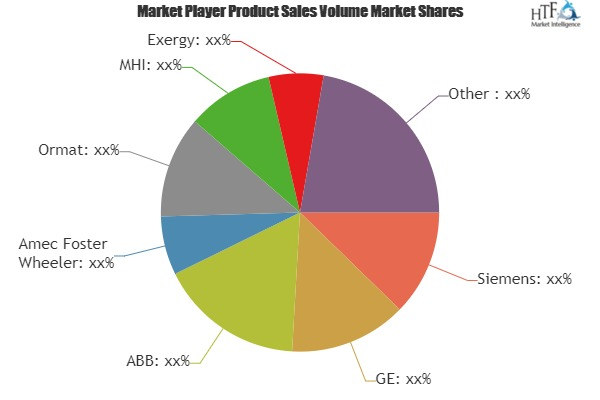Waste Heat to Power Market to Witness Huge Growth by 2025 | Leading Key Players- Siemens, GE, ABB, Amec Foster Wheeler, Ormat