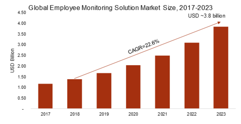 Employee Monitoring Solution Market 2019- 2023: Company Profiles, Emerging Technologies, Industry Segments, Business Trends, Landscape and Demand