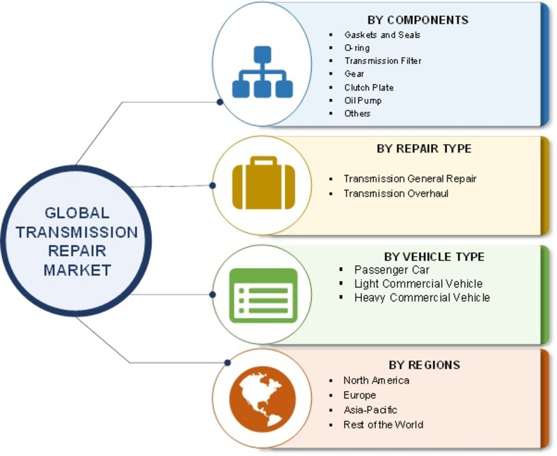 Transmission Repair Market: 2019 Global Industry Analysis By Size, Growth, Trends, Share, Key Players, Region With Industry Forecast To 2023