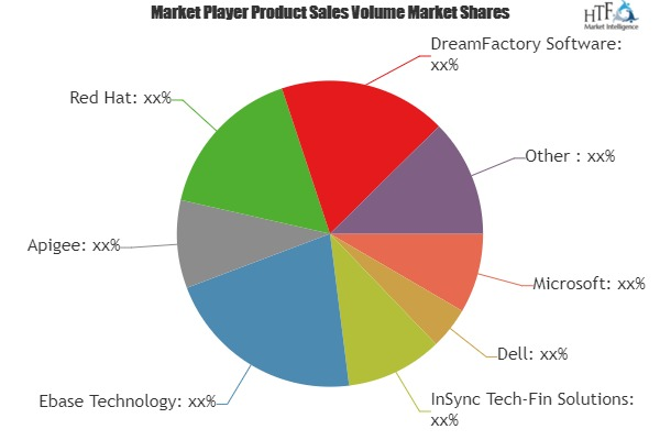 API Management Platforms Market to Witness Massive Growth Opportunities by 2025| Apigee, Red Hat, Tyk Technologies