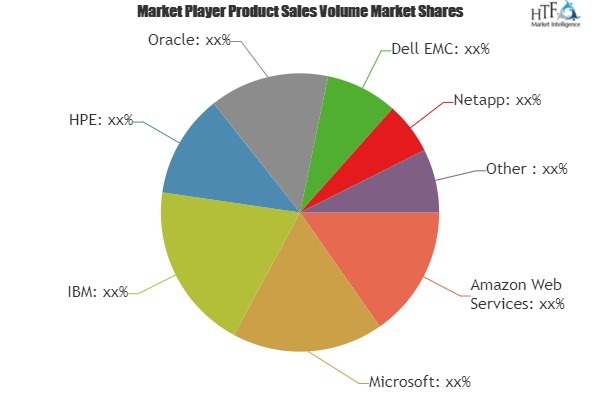 Cloud Storage Software Market Overview: Analysis & Growth Opportunities by 2019-2025