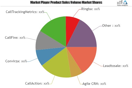 Call Tracking System Market to Witness Remarkable Growth by 2025 | Leadtosale, Agile CRM, CallAction, Convirza