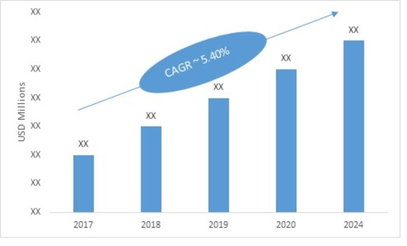 Oil & Gas Pipeline Market: 2019 Global Industry Analysis By Size, Growth, Share, Trends, Key Players, Opportunities, Emerging Technologies With Regional Forecast To 2024