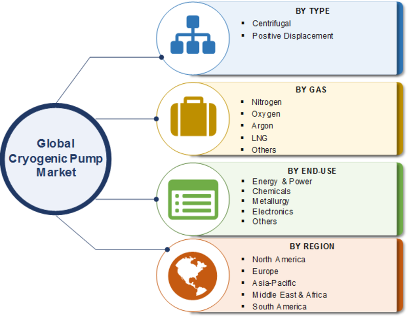 Cryogenic Pump Market 2019 Growth Potential, Drivers, Dynamics, Leading Players Analysis, Emerging Technologies, Regional Trends by Global Forecast to 2023