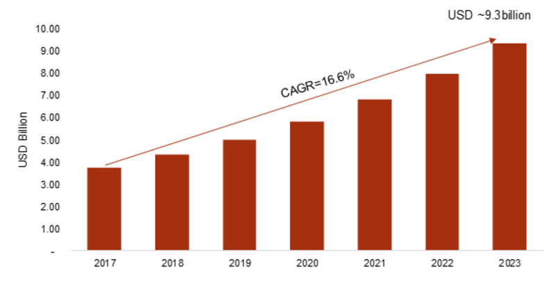 Sales Performance Management Market 2019 Global Trends, Size, Opportunities, Sales Revenue, Emerging Technologies and Growth Analysis by Forecast to 2023