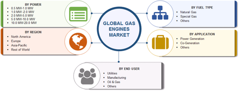 Gas Engines Market: 2019 Share, Size, Trends, Growth, Regional Analysis, Competitive Landscape With Industry Forecast To 2023