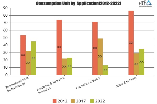 Human Organs-on-Chips Market Will Emerging New Growth Opportinity Sale By Emulate, TissUse GmbH, Hesperos, CN Bio Innovations