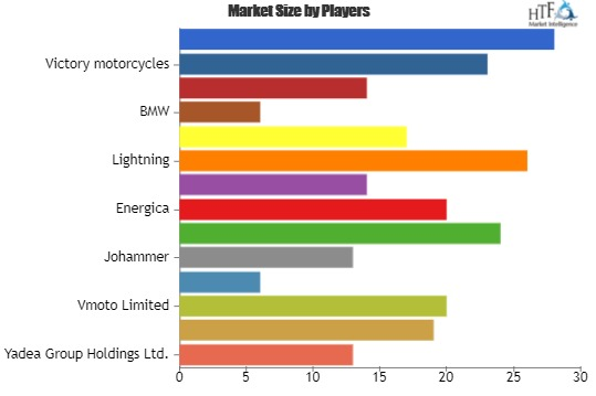 Electric Scooter and Motorcycle Market will grow in the upcoming year? Players evolved: Saietta Group, Energica, Alta Motors, Lightning