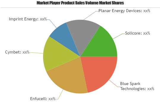Printed Batteries Market to Witness Massive Growth by 2025: Blue Spark Technologies, Enfucell, Cymbet, Imprint Energy