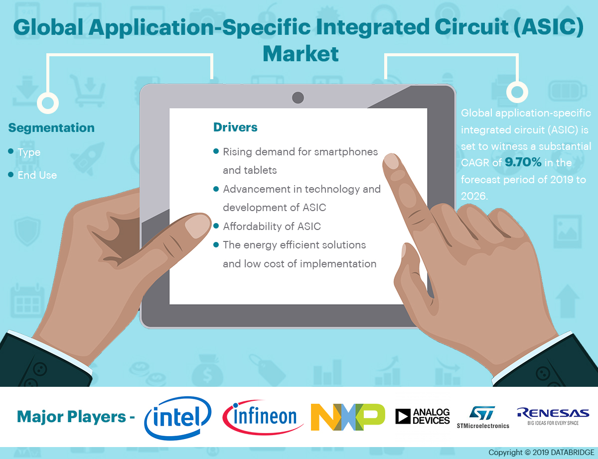 Application-Specific Integrated Circuit (ASIC) Market Getting Larger With Great CAGR By 2026 : Texas Instruments, STMicroelectronics, Intel Corporation, Infineon Technologies, Maxim Integrated, Analog