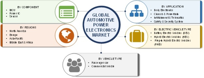 Automotive Power Electronics Market 2019 Global Industry Analysis By Size, Trends, Share, Growth Factors, Competitive Landscape And Regional Forecast to 2023