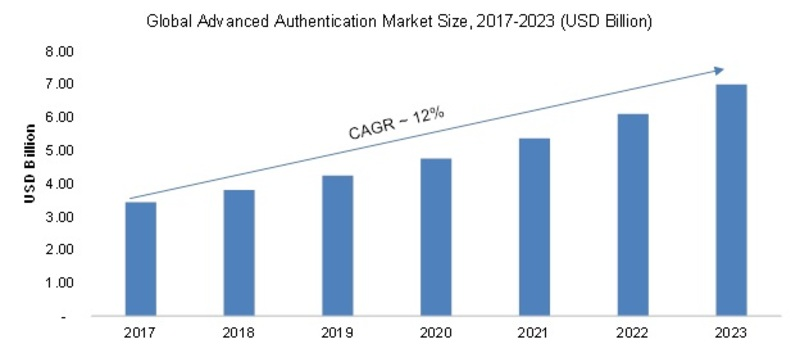 Advanced Authentication Market 2019 - 2023: Business Trends, Emerging Technologies, Industry Segments, Size, Development and Opportunities