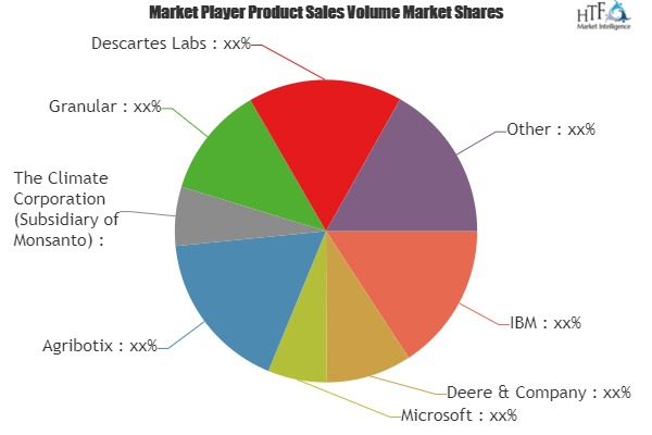 AI in Agriculture Market Comprehensive Study with leading Key players | Mavrx , Awhere , Gamaya, Ec2ce