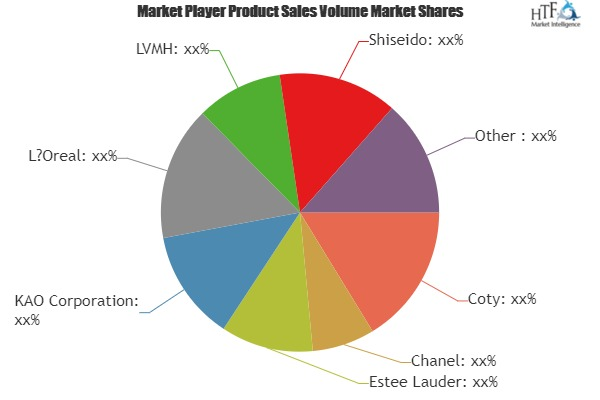 Premium Skin Care Market to Witness Huge Growth by 2025   Leading Key Players- Coty, Chanel, Estee Lauder, KAO