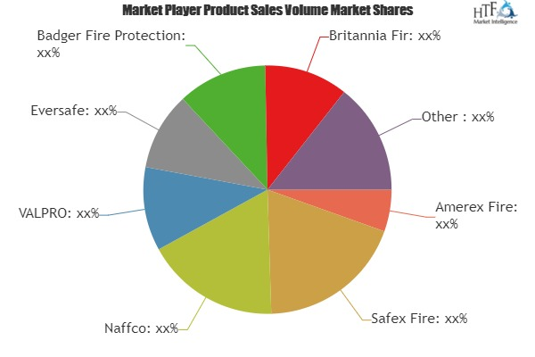 Fire Extinguisers Market is Thriving Worldwide | Amerex Fire, Safex Fire, Naffco, VALPRO