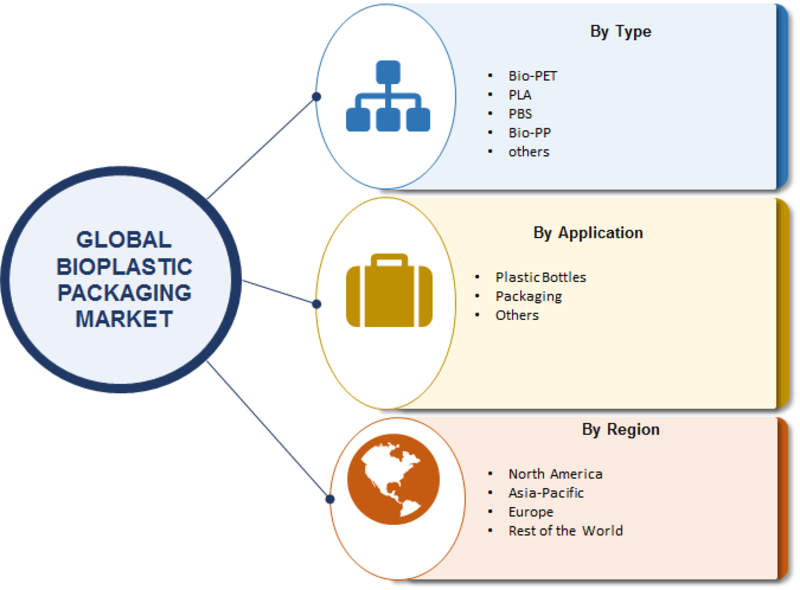 Bioplastic Packaging Market 2019 Industry Size, Global Share, Top Manufacturers, Demand, Investments, Upcoming Opportunities, Growth, Trends and Regional Forecast To 2023