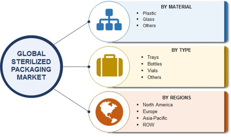 Sterilized Packaging Market 2019 Top Manufacturers, Analytical Overview, Global Analysis, Segmentation, Competitive Landscape and Industry Poised for Rapid Growth till 2023