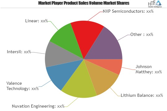 Battery Management System Market Outlook: World Approaching Demand & Growth Prospect 2019-2025