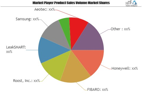 Smart Leak Detectors Market SWOT Analysis by Key Players: Honeywell, FIBARO, Roost, Inc., LeakSMART, Samsung