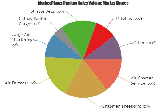 Cargo Aircraft Charter Service Market showing footprints for Strong Annual Sales | Fliteline, Aviocharter, DSV, AYR Aviation