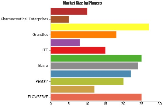 Pharmaceutical Market Value Strategic Analysis | Key Players Wilo, Pentair, KSB, Ebara, HCP