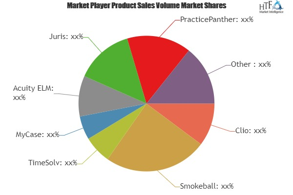 Legal Billing Software Market to See Giants Opportunities by next 5 Years