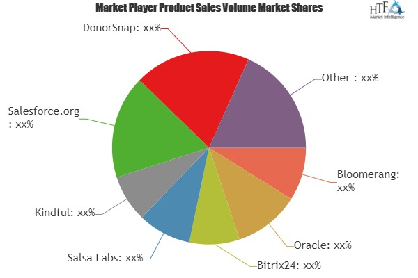 Nonprofit CRM Software Market 2019: World Approaching Demand & Growth Prospect by 2025