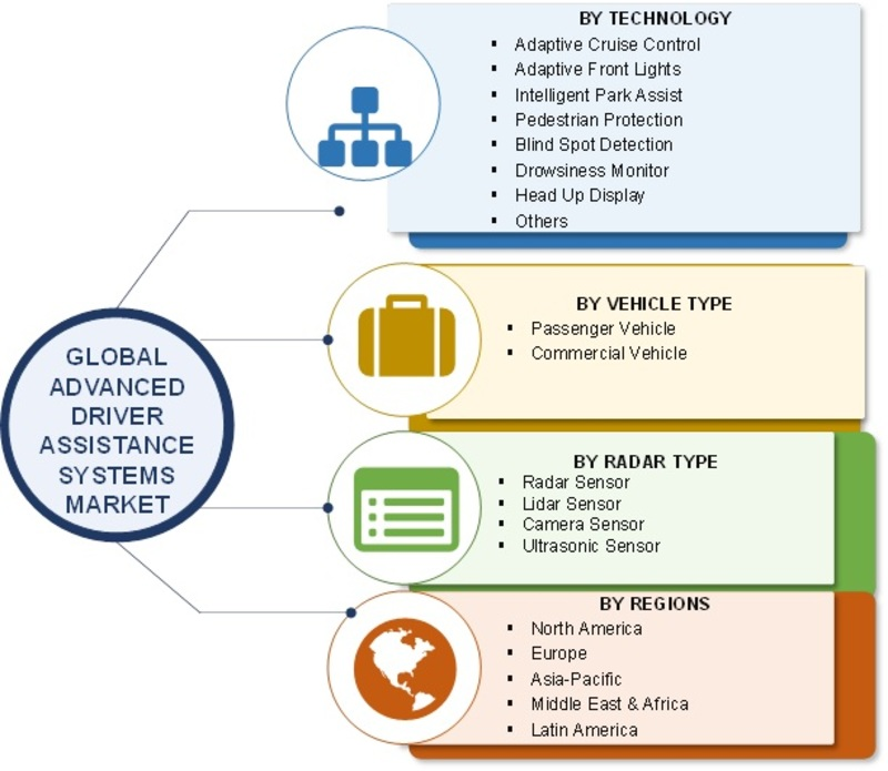 Advanced Driver Assistance Systems Market 2019 Global Analysis By Size, Share, Trends, Merger, Region And Industry Growth Forecast To 2023