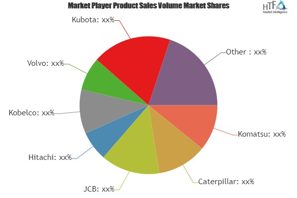 Heavy Equipment Market to Witness Huge Growth by 2025 | Leading Key Players- Komatsu, Caterpillar, JCB, Hitachi, Kobelco