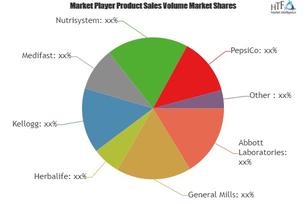 Diet Foods Market Growing Popularity and Emerging Trends | General Mills, Herbalife, Kellogg, Medifast