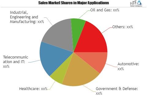 Logistic Software Market to Witness Remarkable Growth by 2025 | Advantech Corporation, Digilogistics, UTI Worldwide