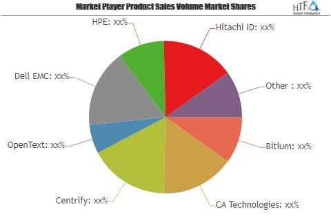 Cloud Identity Access Management Market is Booming Worldwide | Hitachi ID, IBM, Ilantus, Intel