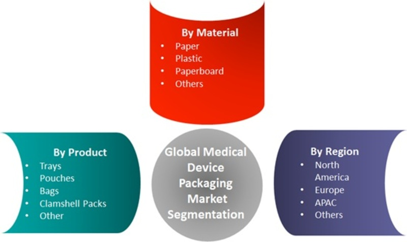 Medical Device Packaging Market 2019 Worldwide Analysis, Global Share, Industry Size, Analytical Overview, Segmentation, Competitive Landscape and Industry Poised for Rapid Growth By 2023